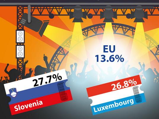 Slovenci najčešći na kulturnim događajima u EU
